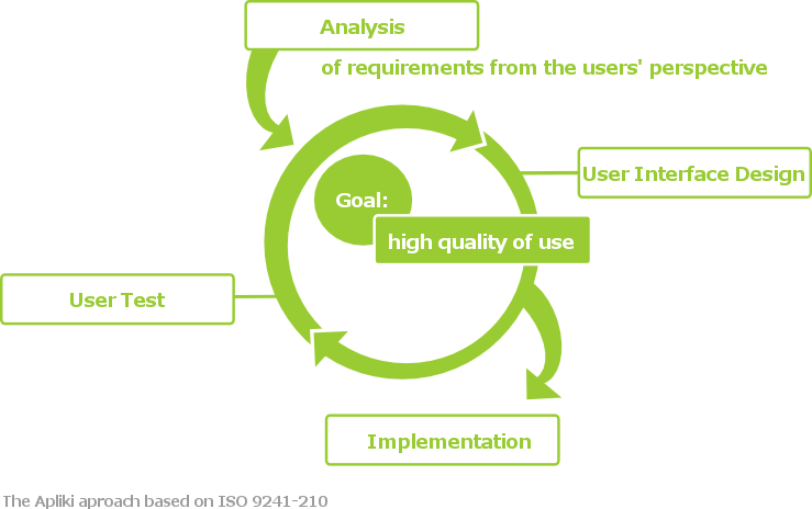 Analysis of requirements, User Interface design, implementation, user test