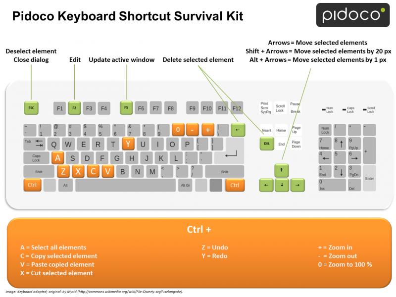 Pidoco Keyboard Shortcut Survial Kit