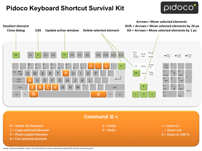 Pidoco Keyboard Shortcut Survial Kit for Mac