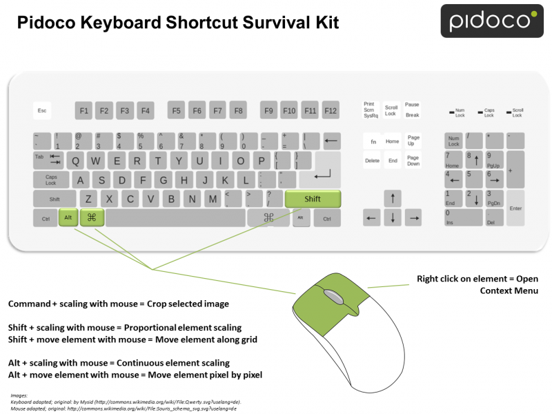 Pidoco Keyboard Shortcut Survial Kit for Mac