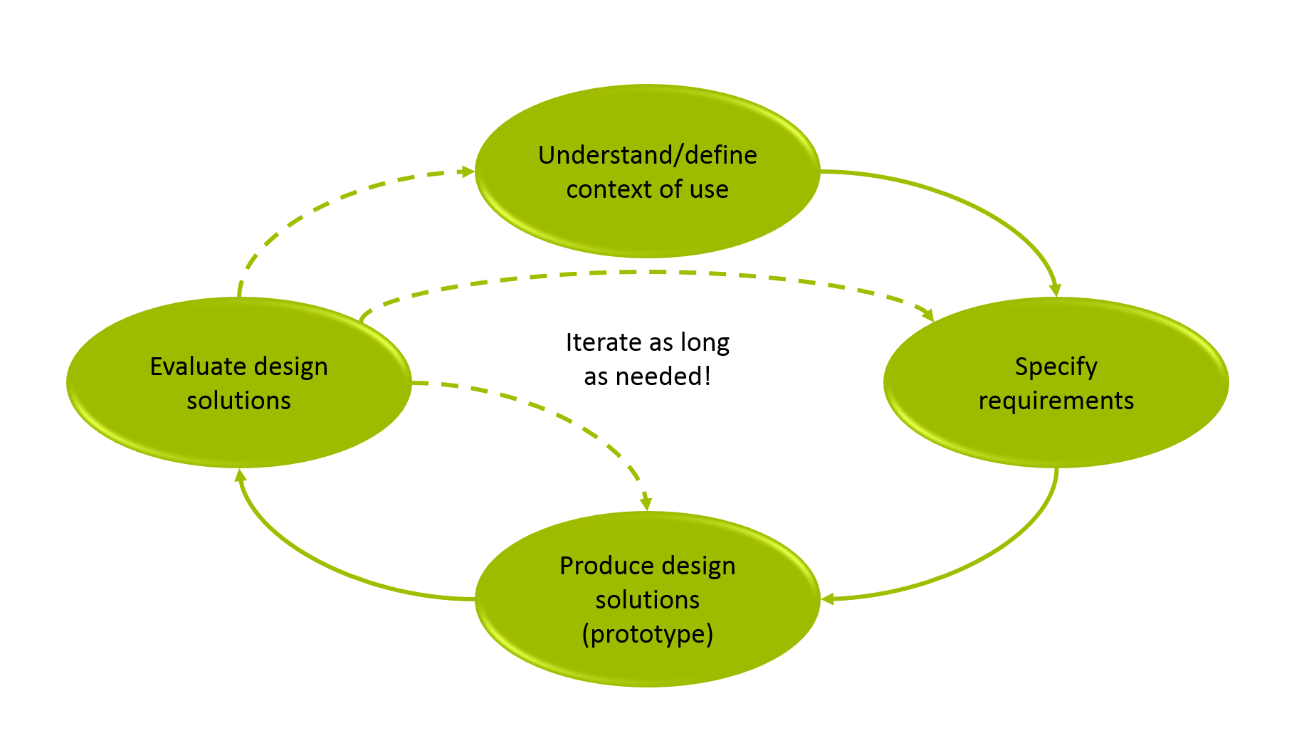 Iterative Design User Centered Software Development